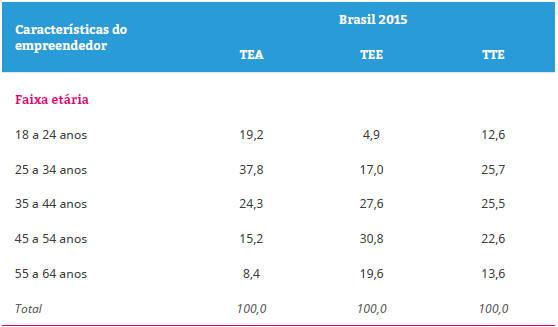 Distribuição percentual dos empreendedores segundo características sociodemográficas – Brasil 2015.