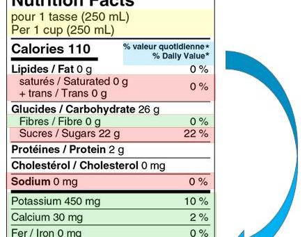 L'art de lire les étiquettes nutritionnelles