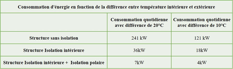 Comparatif Conso énergie isolation Cocoo