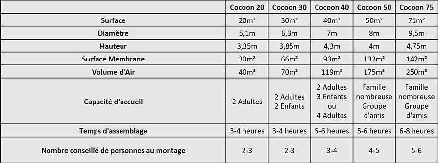 Tableau comparataif Carac Cocoon Glampin