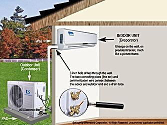 Techpro Builders Heat Pump Mini Split Sy