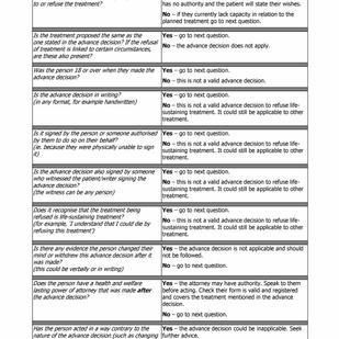 Advance decision to refuse treatment - checklist