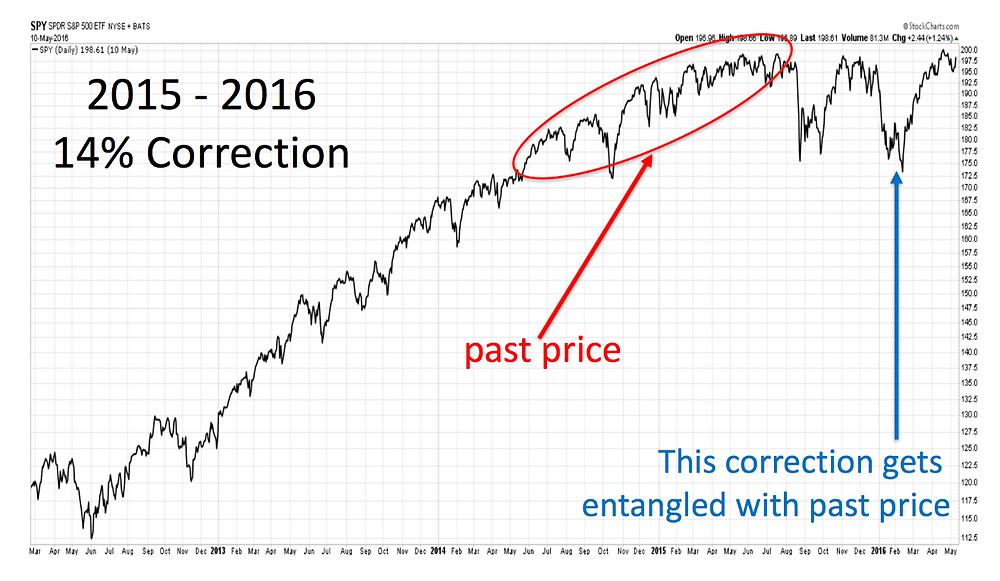market correction graph