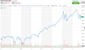 S&P 500 Market Graph