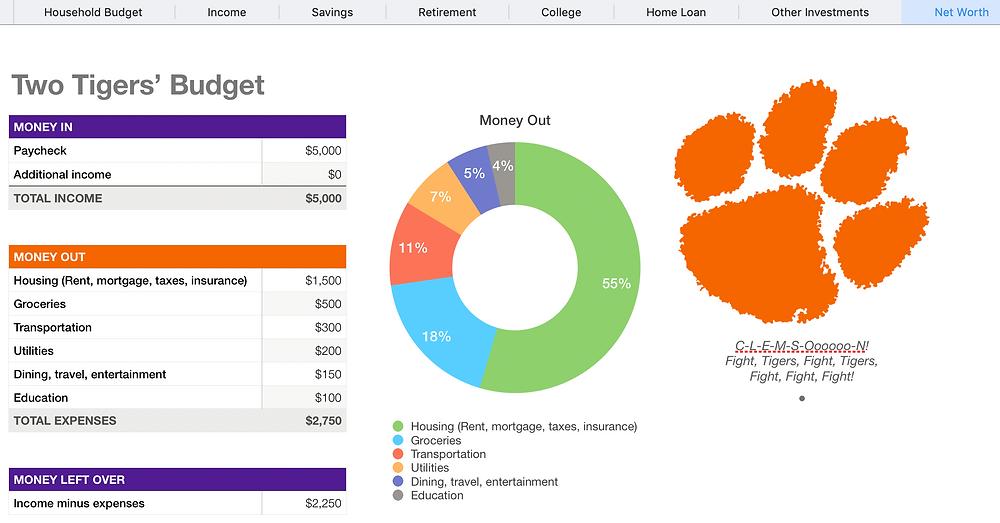 Clemson tigers budget