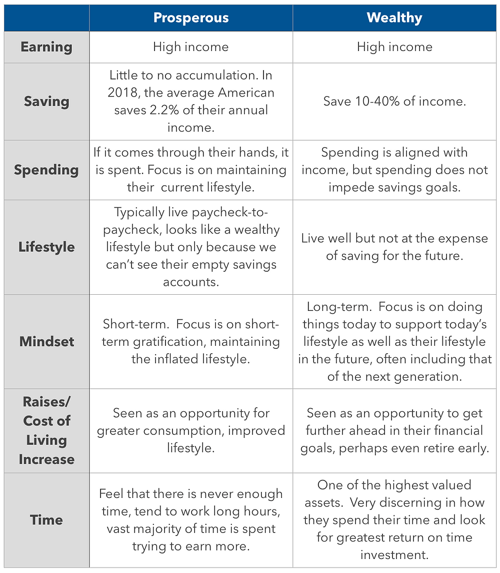 prosperous vs wealthy chart, the way to wealth creation, how the wealthy behave