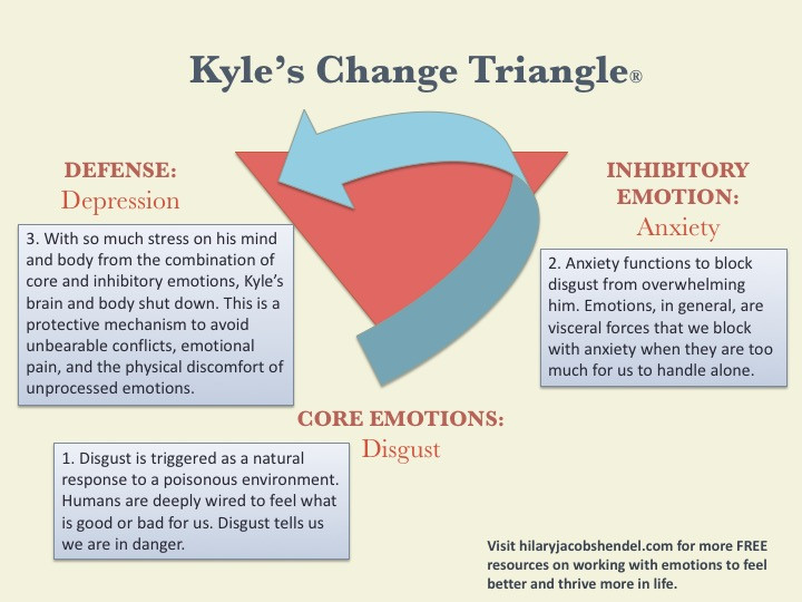 Moving up the Change Triangle