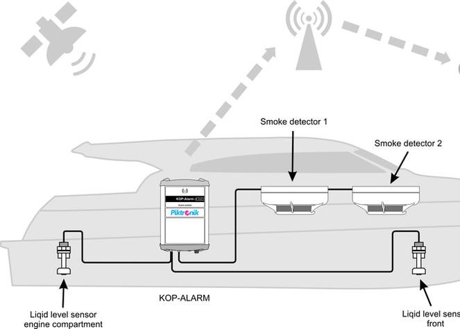 KOP- Alarm GSM monitoring system