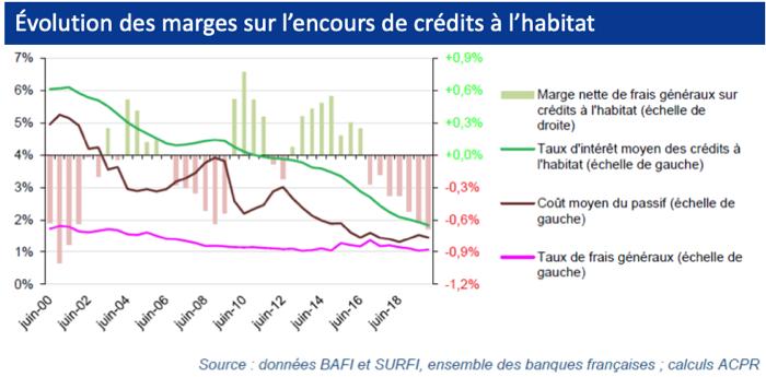 graphique montrant l'évolution des marges sur l'encours de crédits à l'habitat.