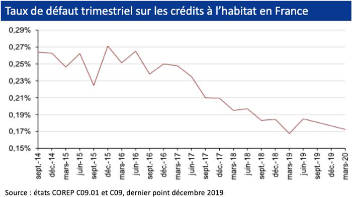graphique Taux de défaut trimestriel sur les crédits à l'habitat en France