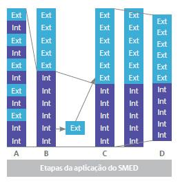Etapas de aplicação do SMED