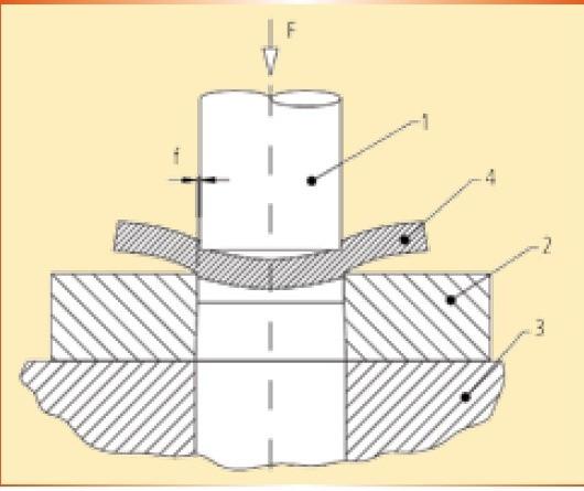 Fig. 1 – Elementos básicos de uma ferramenta de corte por cisalhamento. 1 – punção, 2 – matriz, 3 – base da ferramenta, 4 – chapa, f – folga entre punção e matriz (fonte: Schaeffer, 2004).
