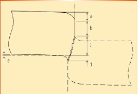 Fig. 2 – Partes principais de uma peça cisalhada. a – zona de arredondamento, b – zona cisalhada, c – zona fraturada, d – rebarba, e –  mpenamento (fonte: Schaeffer, 2004).