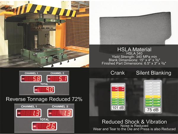 Mover esta ferramenta de corte para uma prensa servo-acionada permitiu o uso de um perfil de corte silencioso do movimento do martelo, que reduziu a tonelagem em 8%, a carga reversa em 72% e o nível de ruído de mais de 100 dB para apenas 75 dB. Como resultado, a vida da ferramenta mais do que o dobrou e os efeitos negativos da tonelagem reversa foram quase eliminados.