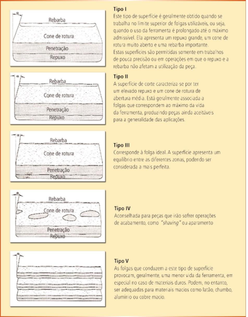 Morfologia da superfície obtida pelo corte convencional em função do valor da folga entre o punção e a matriz (fonte: Rodrigues e Martins, 2005)