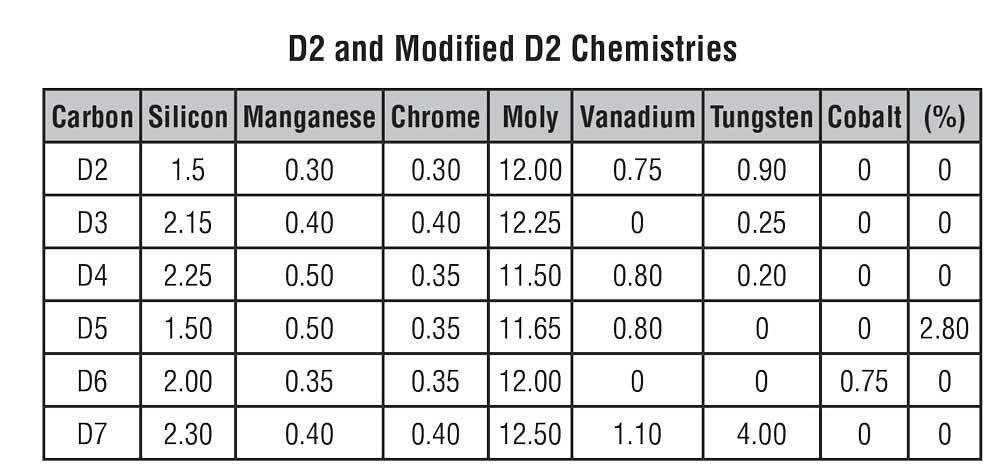 Variações Composições do Aço D2
