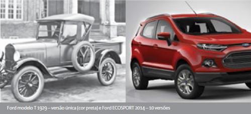Ford modelo T 1929 - versão única cor preta e Ford Ecosport 2014 - 10 versões