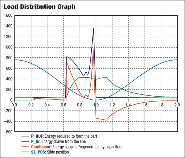 Aplicando grande capacitância a um sistema de controle de servo-acionamento, pode-se reduzir significativamente o consumo de energia, entre 10 a 50 por cento, ou mais. Neste exemplo, o pico de carga na linha principal da fábrica é reduzido em 67%.