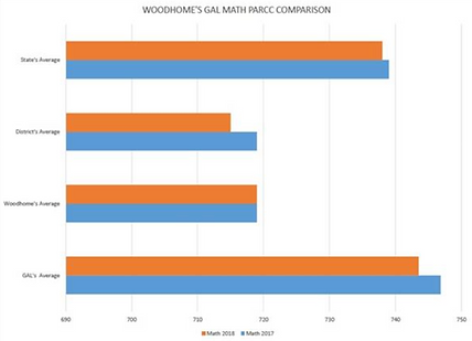Woodhome GAL Math PARCC