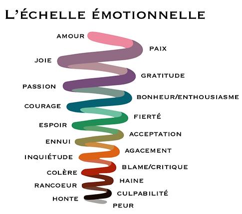 echelle_des_émotions.png