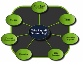 Why Is It a Good Idea to Outsource Your Company's Payroll?