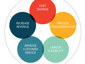 Why has outsourcing business services become so popular?
