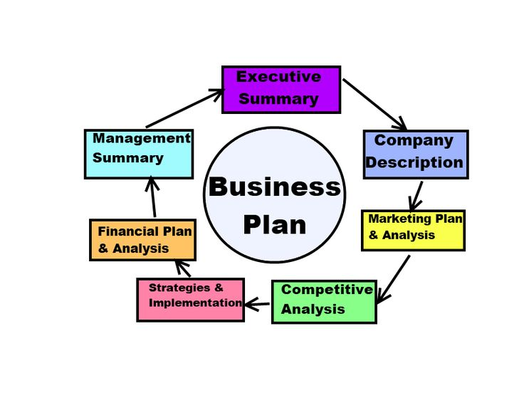 What Are Key Elements Of A Business Plan And Why Are They Important