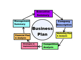 What are key elements of a business plan and why are they important?