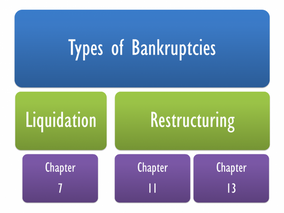 Business Bankruptcy: What it Involves and How it Impacts Your Company's Future