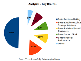 What Are Analytics and How Do They Benefit Your Business?