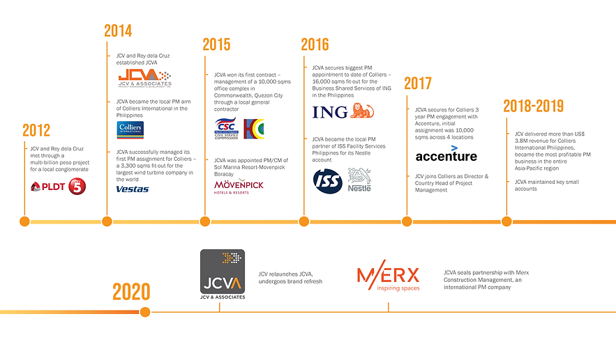 JCVA Timeline