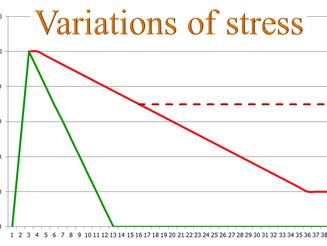 Stress management - Post 3