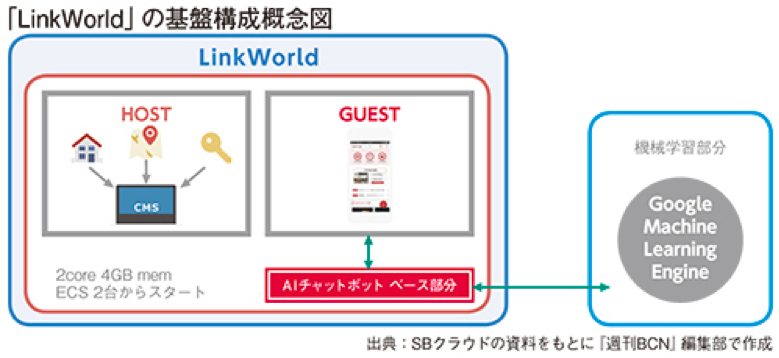 「LinkWorld」の基盤構成概念図
