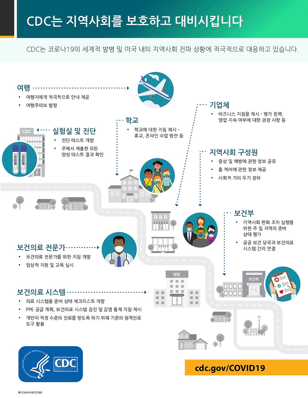 infographic-cdc-protects-508-korean.jpg