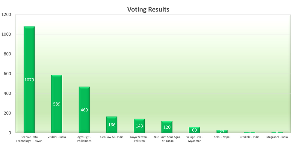 Voting chart.png