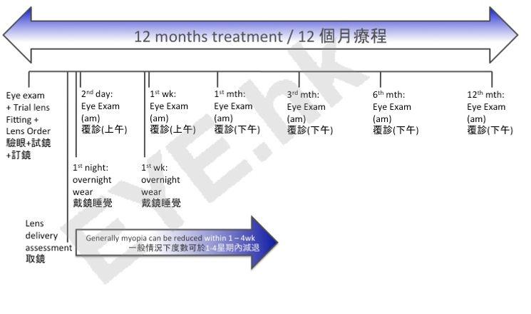 orthokeratology schedule