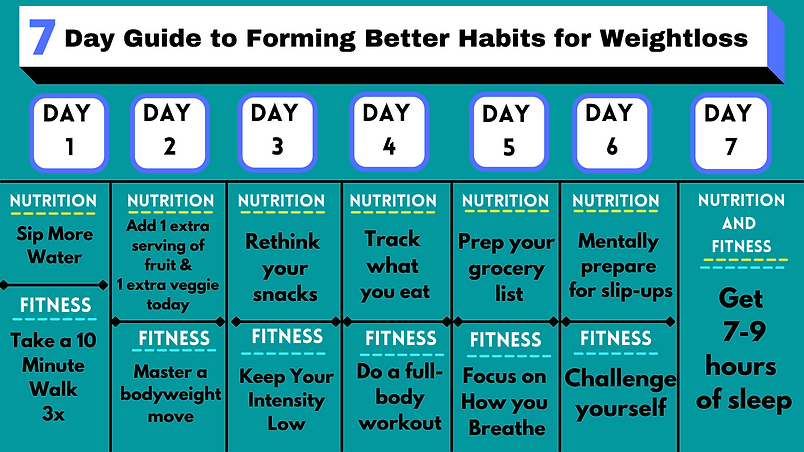 7 Day Guide to Forming Better Habits for