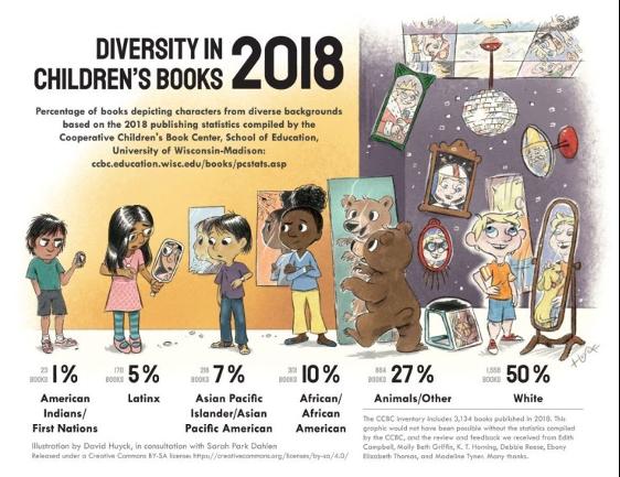 DEI Children's Books.png