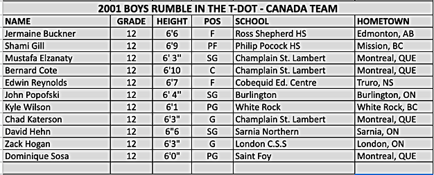 2001 ACC Canada Roster.png