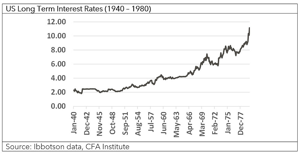US Long Term Interest Rates (1940 -1980)