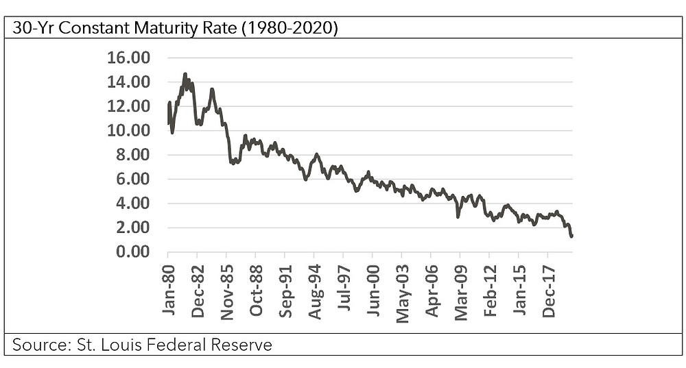 30 year Constant Maturity Rate (1980 - 2020)