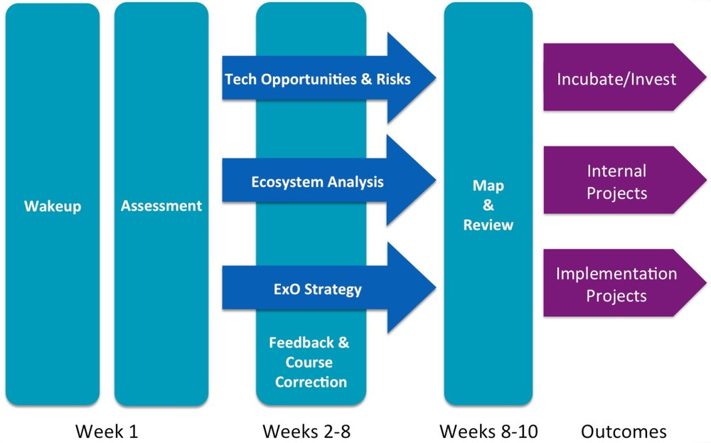 The ExO Sprint methodology