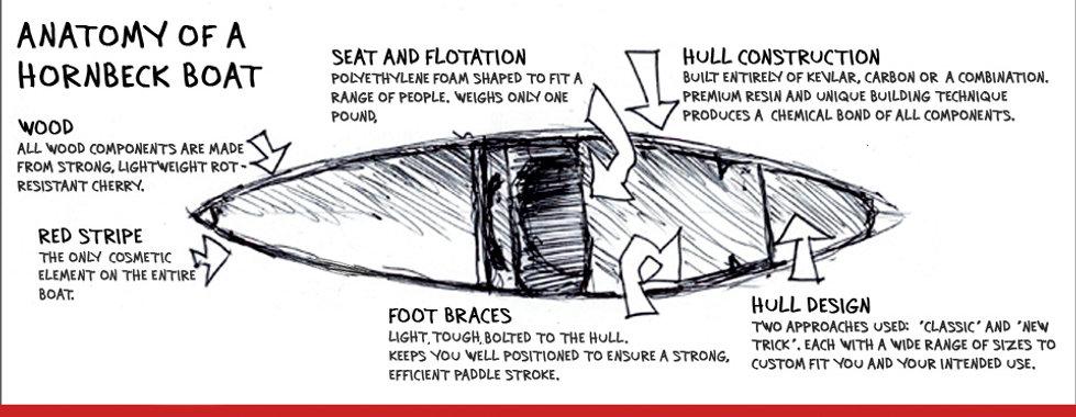 Hornbeck boat design.jpg