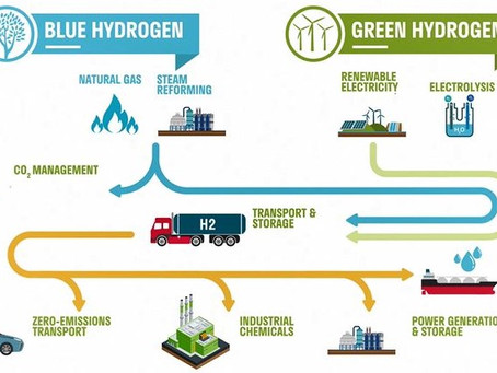 The Colours of Hydrogen; Grey, Blue and Green