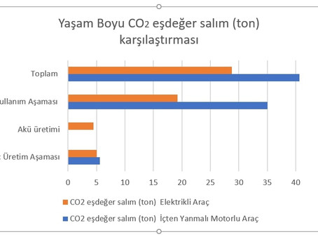 The lifetime carbon footprint comparison of EV and ICE vehicle in TR.