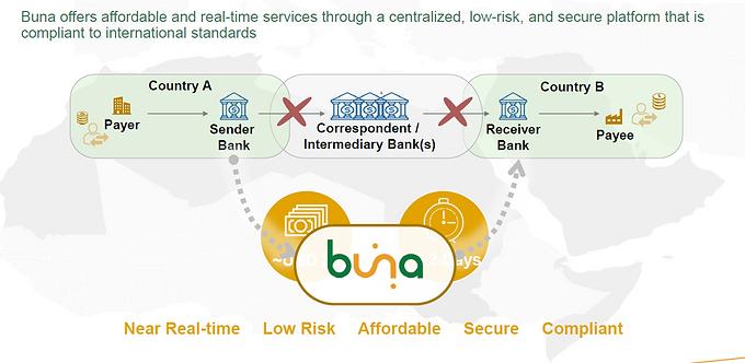 Azonnali fizetési platform több pénznemben, ArchiMate modellezéssel – a Buna projekt