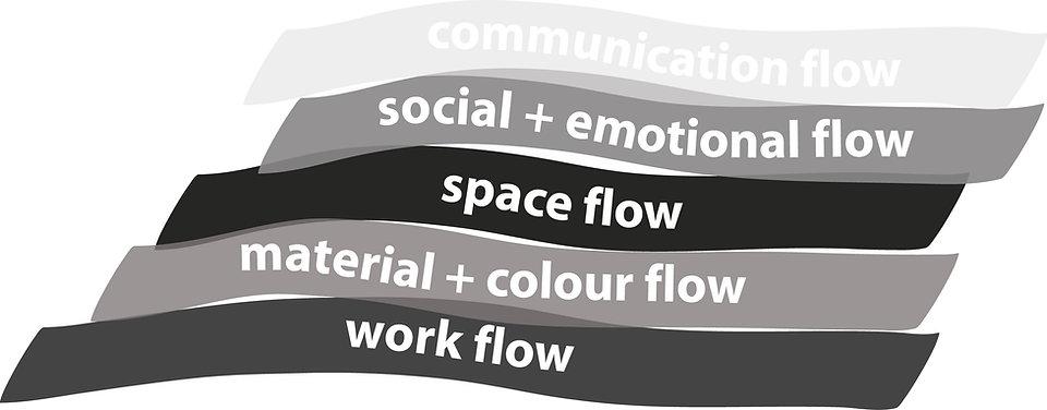 Das 5-Flow-Modell visualisiert und erklärt, welche Themenfür dieRaumgestaltungwichtig sind und wie sie zusammenhängen. Büroplanung beginnt bei uns mit den Ergebnissen aus der Kommunikations- und Work Flow-Analyse des 5-Flow-Modells, um Büroeinrichtung anders denken zu können.