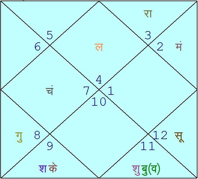 Astrology match prediction IPL 2019