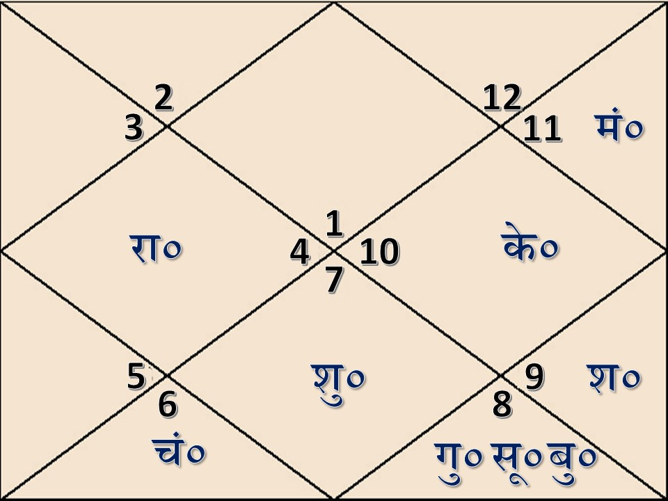 Astrologgy sutras