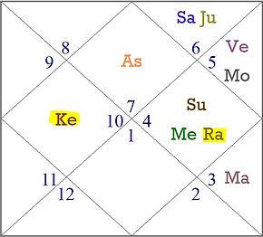 Rahu Ketu in different bhava